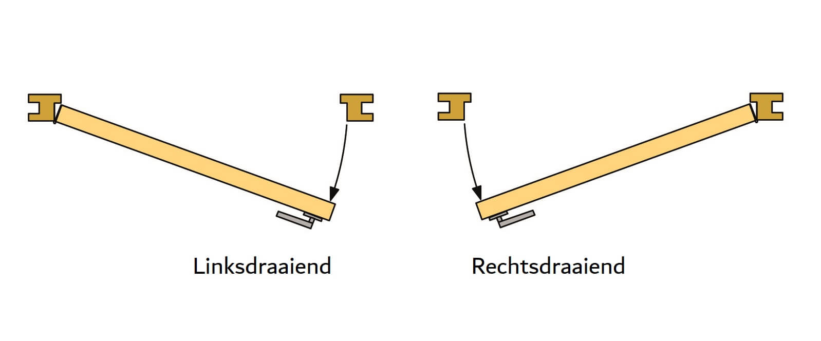 draairichting tuindeur poort